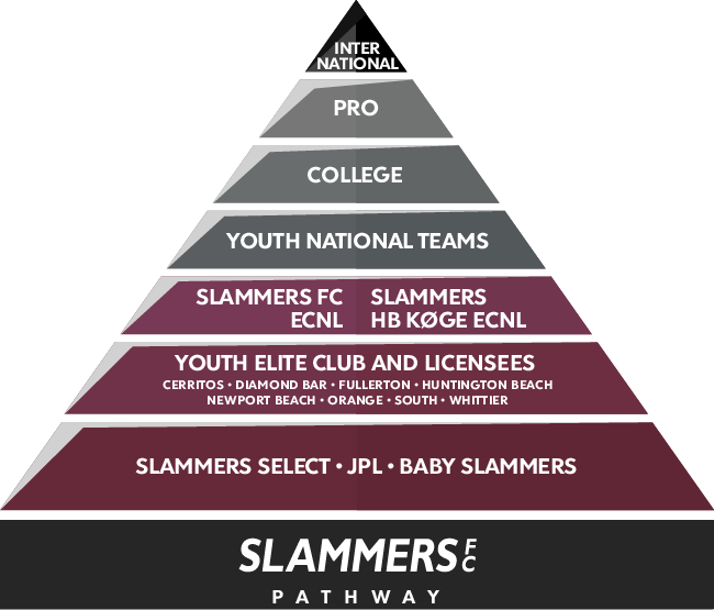Slammers FC pyramid pathway infographic